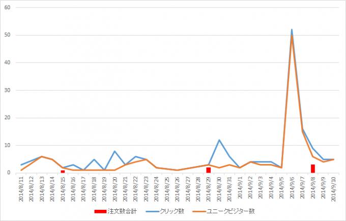 Amazonアソシエイト売上グラフ